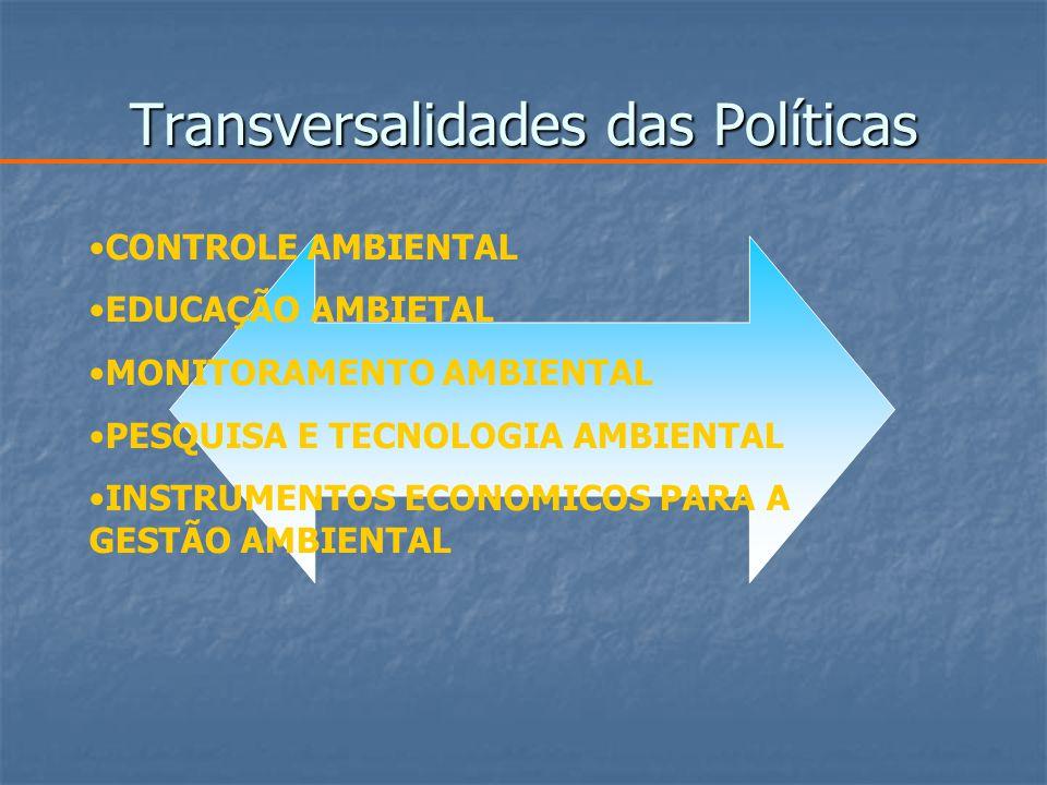Transversalidades das Políticas CONTROLE AMBIENTAL EDUCAÇÃO AMBIETAL MONITORAMENTO AMBIENTAL PESQUISA E TECNOLOGIA AMBIENTAL INSTRUMENTOS ECONOMICOS PARA A GESTÃO AMBIENTAL