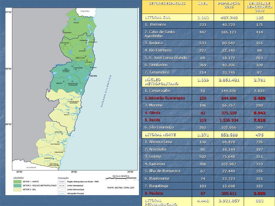 SETORES ESPACIAIS ÁREA POPULAÇÃO 2010 DENSIDADE DEMOGRÁFICA 2010 LITORAL SUL 2.092407.748195 1.