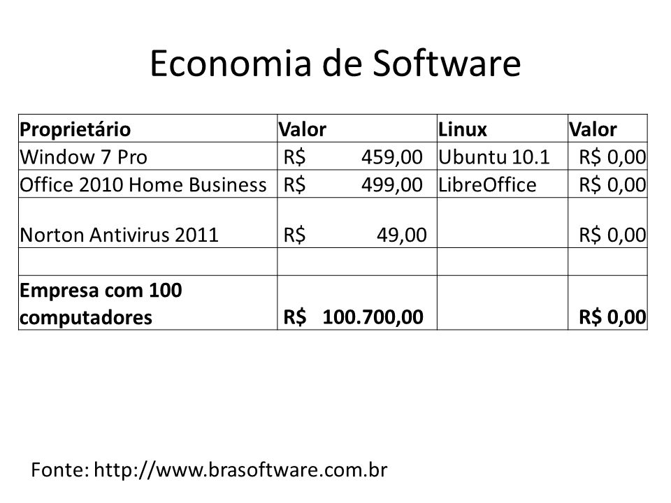 Economia de Software ProprietárioValorLinuxValor Window 7 Pro R$ 459,00Ubuntu 10.1R$ 0,00 Office 2010 Home Business R$ 499,00LibreOfficeR$ 0,00 Norton