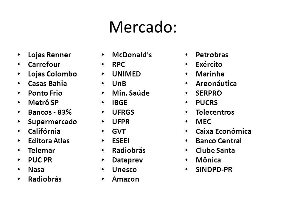 Mercado: Lojas Renner Carrefour Lojas Colombo Casas Bahia Ponto Frio Metrô SP Bancos - 83% Supermercado Califórnia Editora Atlas Telemar PUC PR Nasa R