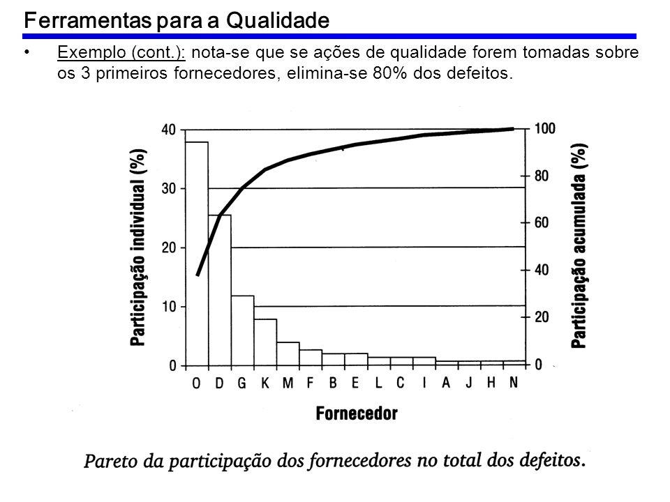Exemplo (cont.): nota-se que se ações de qualidade forem tomadas sobre os 3 primeiros fornecedores, elimina-se 80% dos defeitos. Ferramentas para a Qu