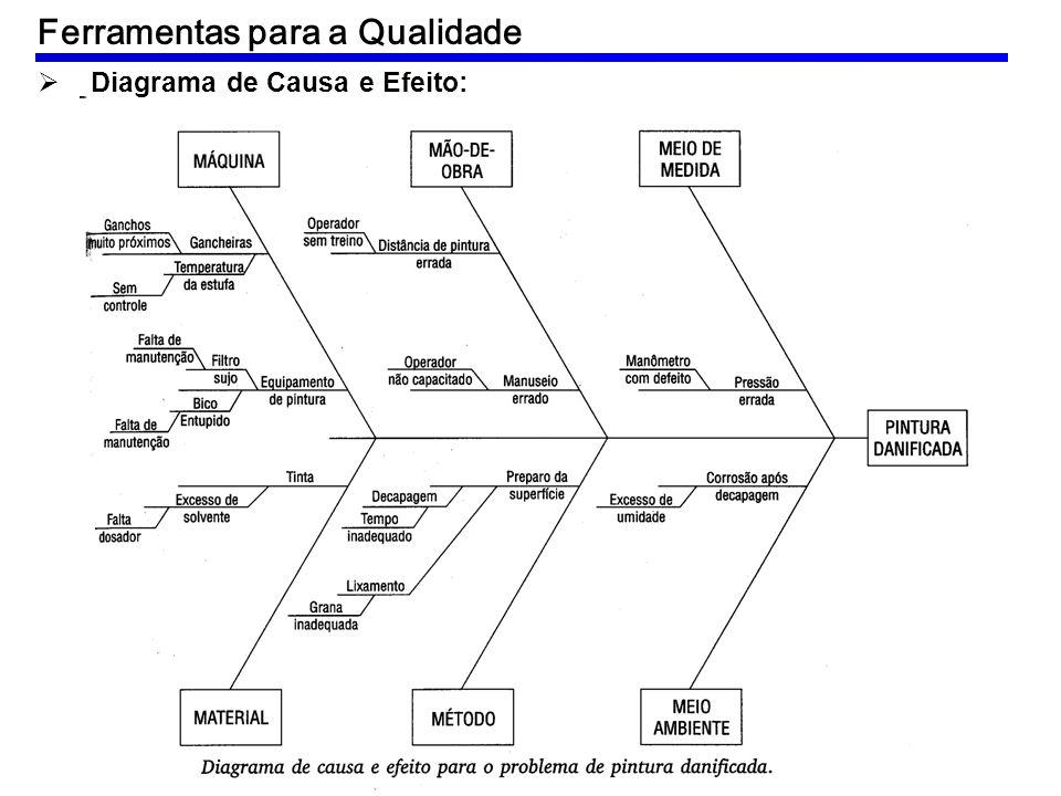 Diagrama de Causa e Efeito: Ferramentas para a Qualidade