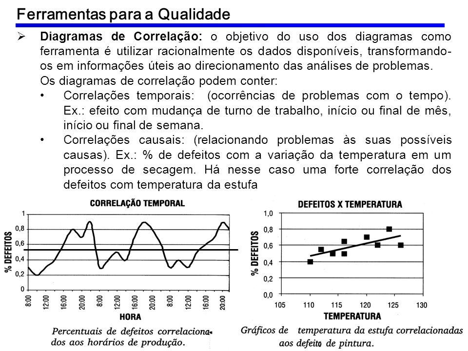 Diagramas de Correlação: o objetivo do uso dos diagramas como ferramenta é utilizar racionalmente os dados disponíveis, transformando- os em informaçõ