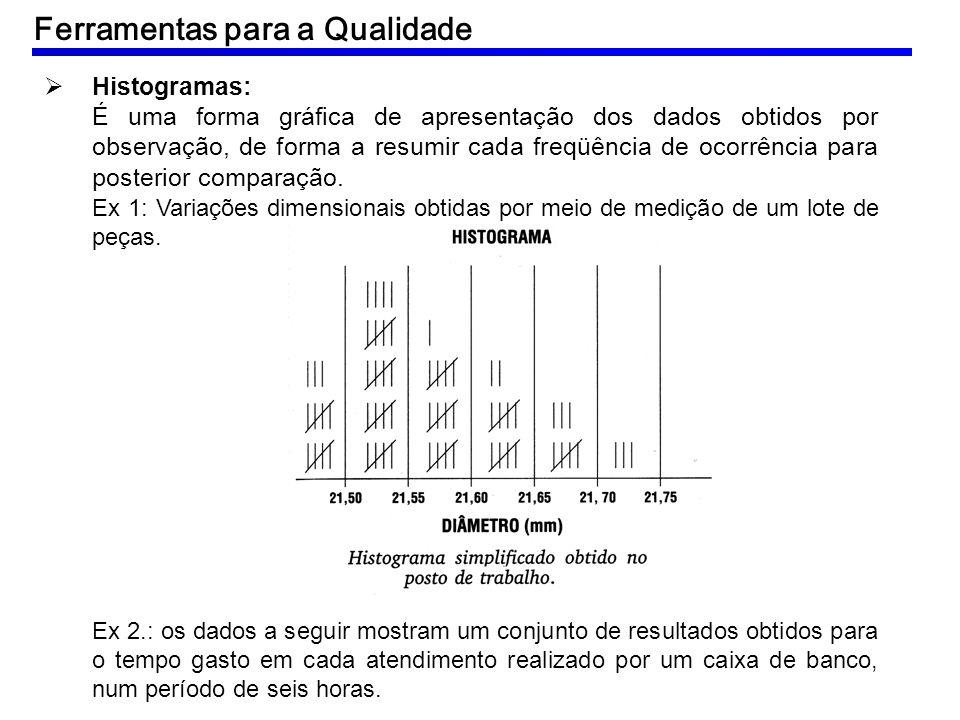 Histogramas: É uma forma gráfica de apresentação dos dados obtidos por observação, de forma a resumir cada freqüência de ocorrência para posterior com
