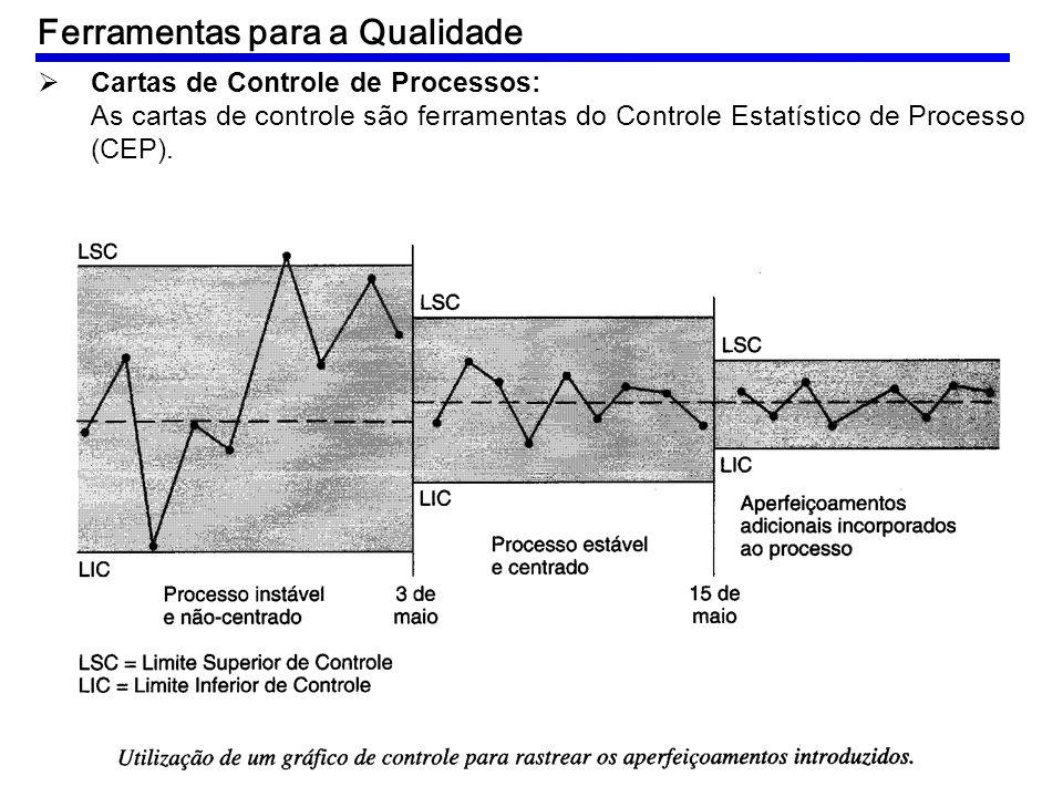 Cartas de Controle de Processos: As cartas de controle são ferramentas do Controle Estatístico de Processo (CEP). Ferramentas para a Qualidade