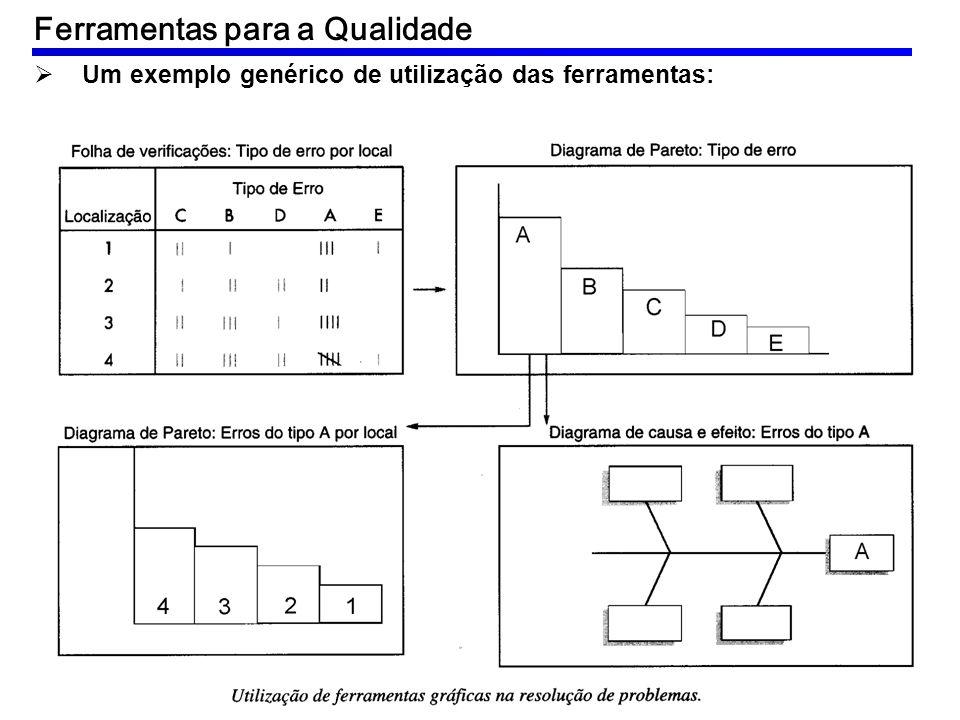 Um exemplo genérico de utilização das ferramentas: Ferramentas para a Qualidade