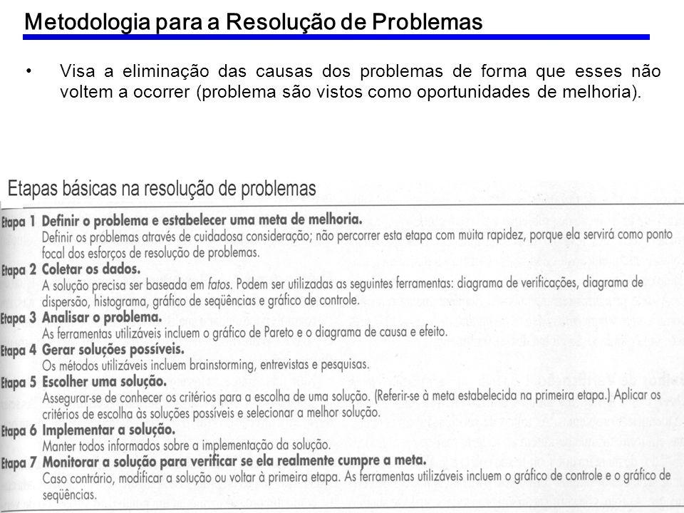 Visa a eliminação das causas dos problemas de forma que esses não voltem a ocorrer (problema são vistos como oportunidades de melhoria). Metodologia p