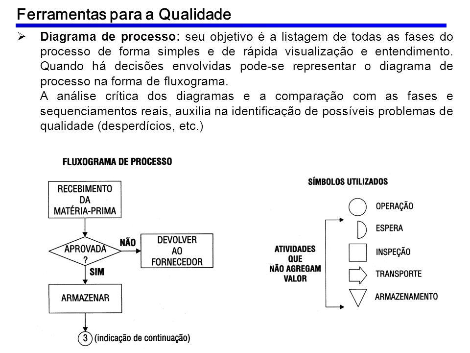 Diagrama de processo: seu objetivo é a listagem de todas as fases do processo de forma simples e de rápida visualização e entendimento. Quando há deci