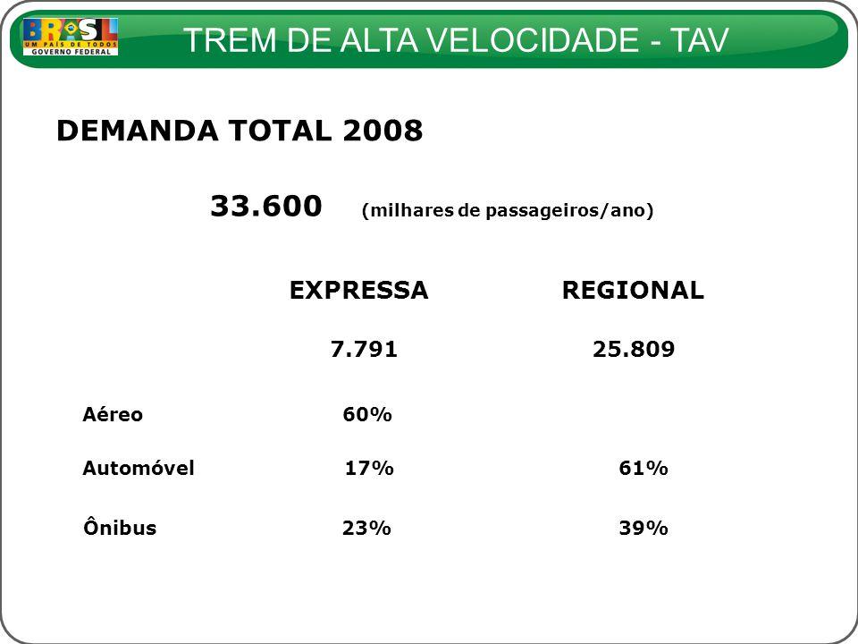 TREM DE ALTA VELOCIDADE - TAV EXPRESSAREGIONAL Aéreo 60% Automóvel 17% 61% Ônibus23%39% DEMANDA TOTAL 2008 7.79125.809 33.600 (milhares de passageiros