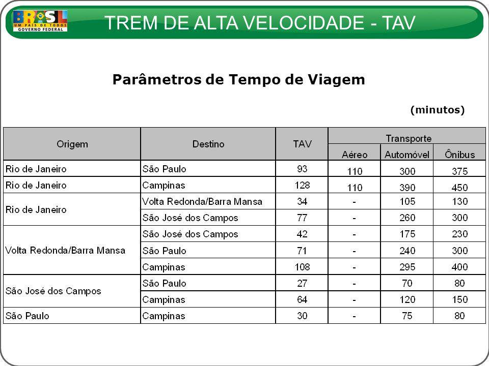 TREM DE ALTA VELOCIDADE - TAV Parâmetros de Tempo de Viagem (minutos)