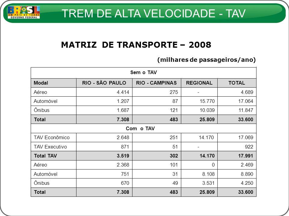 TREM DE ALTA VELOCIDADE - TAV MATRIZ DE TRANSPORTE – 2008 (milhares de passageiros/ano) Sem o TAV ModalRIO - SÃO PAULORIO - CAMPINASREGIONALTOTAL Aére