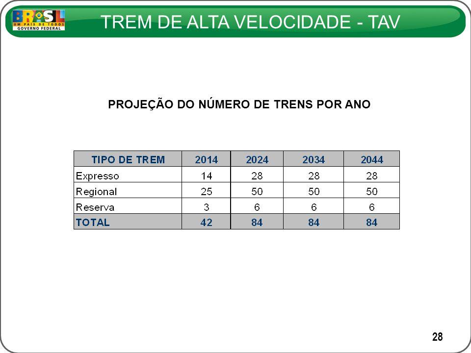 TREM DE ALTA VELOCIDADE - TAV 28 PROJEÇÃO DO NÚMERO DE TRENS POR ANO