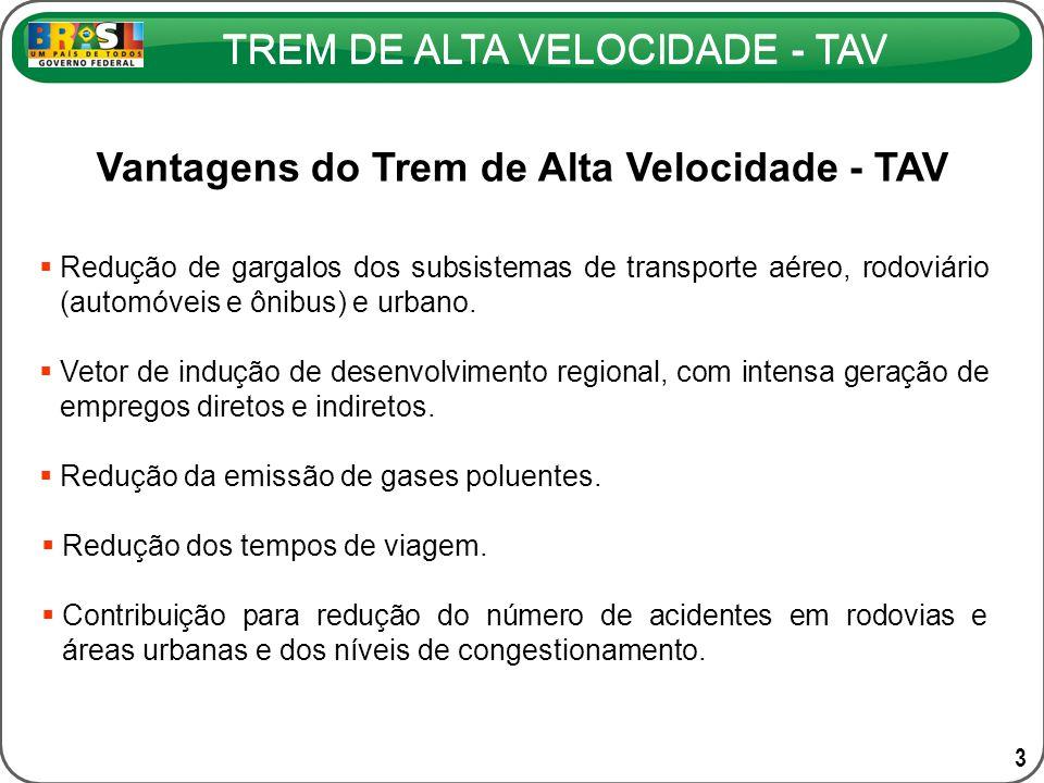 TREM DE ALTA VELOCIDADE - TAV Vantagens do Trem de Alta Velocidade - TAV Redução de gargalos dos subsistemas de transporte aéreo, rodoviário (automóve