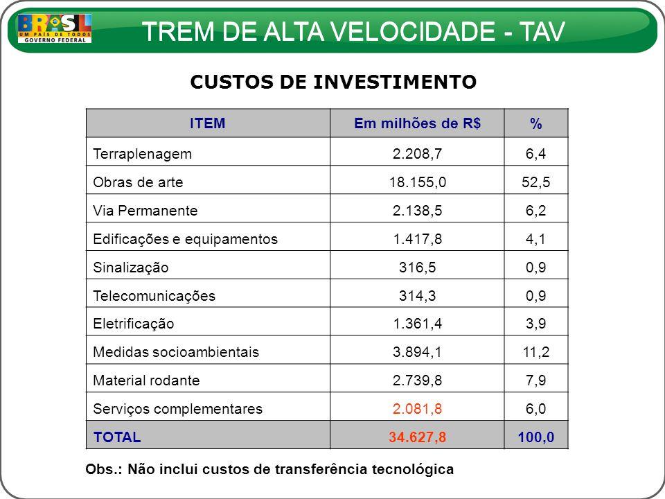 TREM DE ALTA VELOCIDADE - TAV ITEMEm milhões de R$% Terraplenagem2.208,76,4 Obras de arte18.155,052,5 Via Permanente2.138,56,2 Edificações e equipamen
