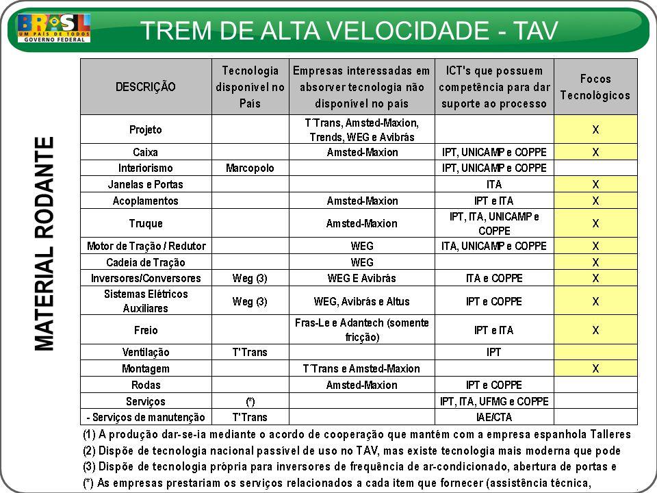 TREM DE ALTA VELOCIDADE - TAV MATERIAL RODANTE