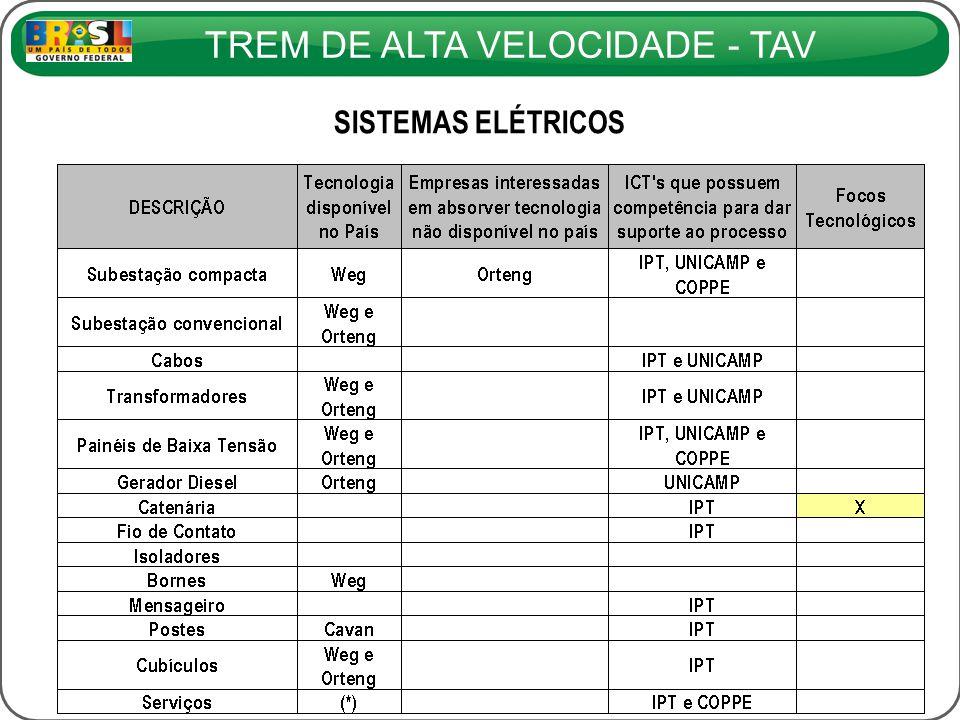TREM DE ALTA VELOCIDADE - TAV SISTEMAS ELÉTRICOS