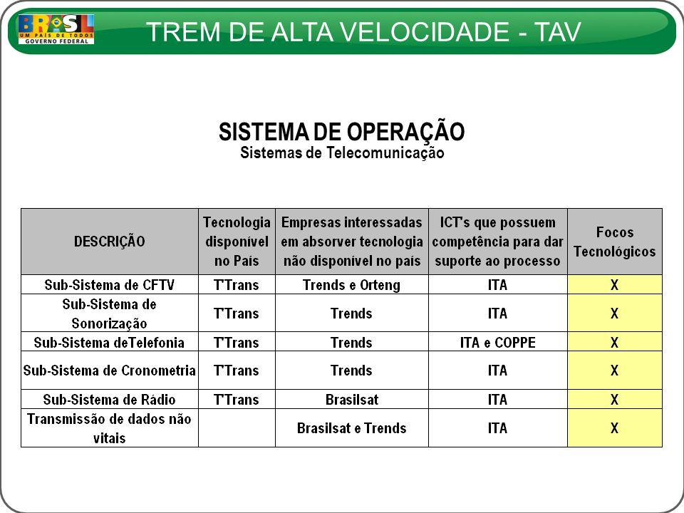 TREM DE ALTA VELOCIDADE - TAV SISTEMA DE OPERAÇÃO Sistemas de Telecomunicação