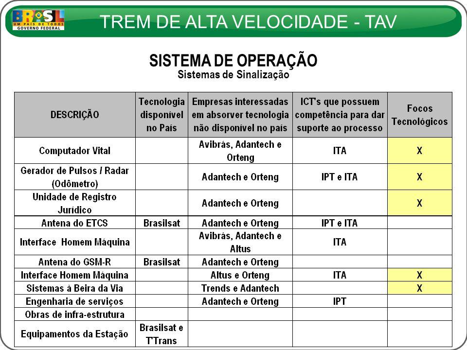 TREM DE ALTA VELOCIDADE - TAV SISTEMA DE OPERAÇÃO Sistemas de Sinalização