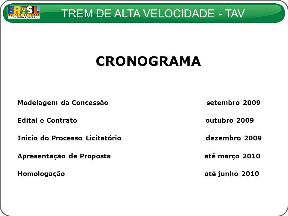 TREM DE ALTA VELOCIDADE - TAV CRONOGRAMA Modelagem da Concessão setembro 2009 Edital e Contrato outubro 2009 Inicio do Processo Licitatório dezembro 2