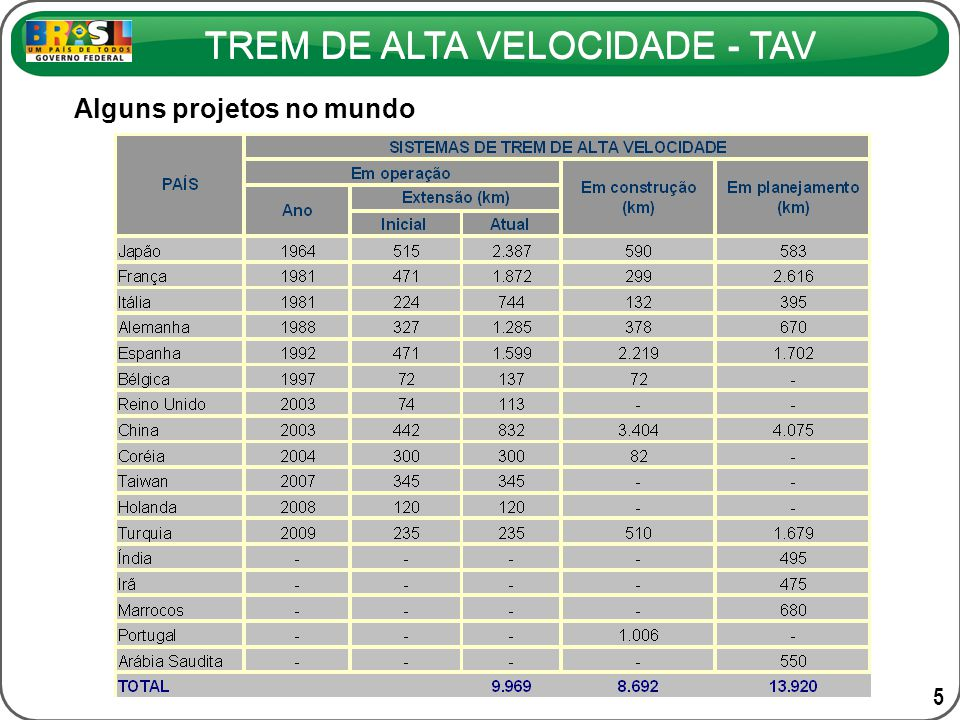 TREM DE ALTA VELOCIDADE - TAV PROJEÇÃO DA RECEITA (milhões de R$/ano) ORIGEMDESTINO2014202420342044 SERVIÇO EXPRESSO 1.460,12.328,54.012,15.769,7 Rio de JaneiroSão Paulo1.314,02.085,93.569,45.133,1 Rio de JaneiroCampinas146,1242,6442,7636,6 SERVIÇO REGIONAL 863,11.175,71.681,22.417,6 Rio de Janeiro V.
