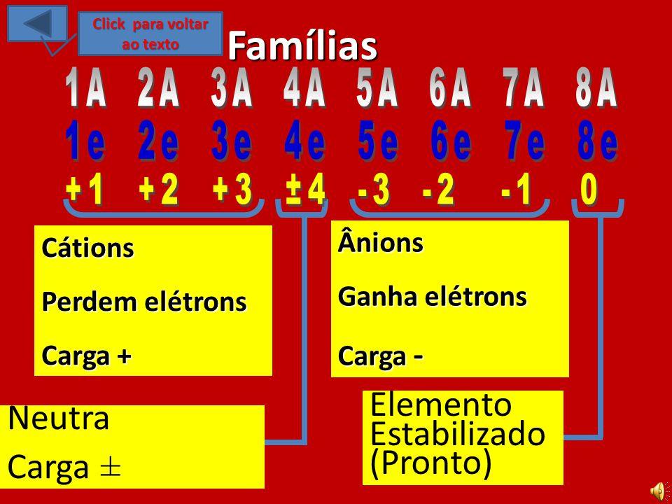Ácido Clorídrico HC l NaCl Em relação ao exposto sobre o NaCl, perguntasse: 1)Em qual grupo ou família estão localizados os elementos da reação?grupo ou família 2)Quantos elétrons há na ultima camada de valência dos elementos da reação?elétrons há na ultima camada 3)Qual a carga de valência dos elementos envolvidos na reação?a carga de valência 4)Qual é o elemento Cátion e qual é o Ânion na reação?Cátion e qual é o Ânion 5)Verifique se os compostos formam um octeto?formam um octeto Cloreto de Sódio 11A 1 Grupo 1 Metais Alcalinos 77A 7 Grupo 17 Halogênio 1e 7e7e7e7e Click no texto.