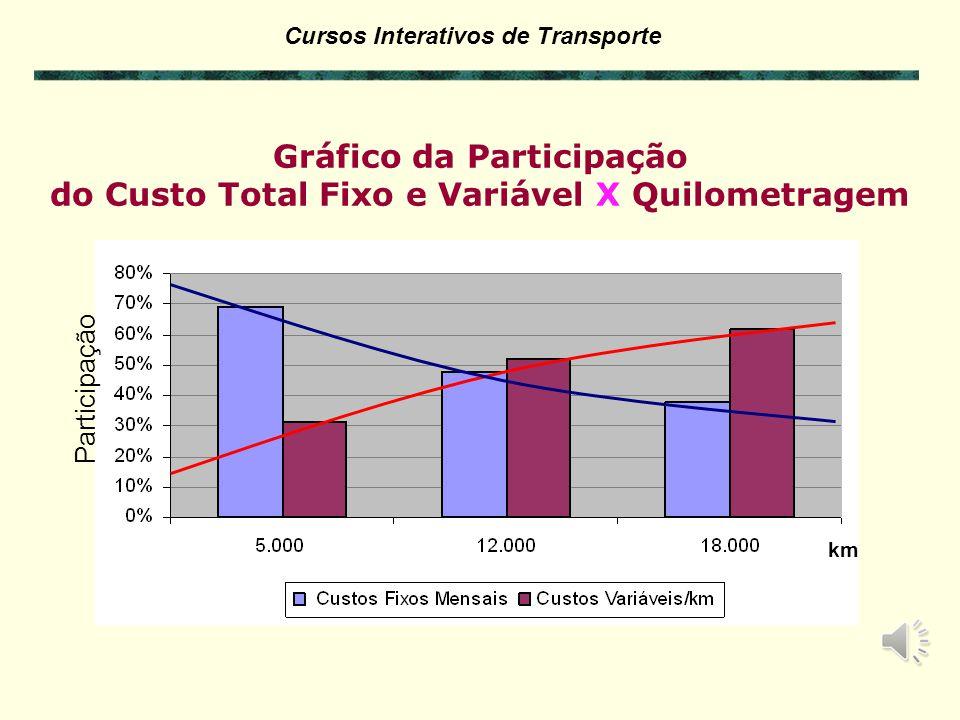 Cursos Interativos de Transporte Custo mês = CF + CV. km Custo km = CF / km + CV EXERCÍCIO 5.2 – Cálculo Custo total mensal e por km Aumento de 3 X na