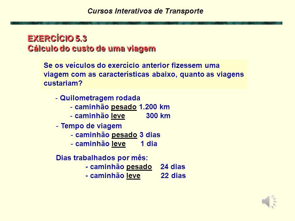Cursos Interativos de Transporte Gráfico da Participação do Custo Total Fixo e Variável X Quilometragem km Participação