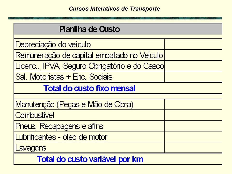 Cursos Interativos de Transporte - filas - coletas e entregas demoradas Taxas (generalidades) Com os dados dos exercícios anteriores, calcule o custo da hora dos veículos: - Pesado > CF / JTv = 4319,92 / (24 x 12) = R$ 15,00 / h - Leve > CF / JTv = 4073,34 / (22 x 10) = R$ 18,51 / h SOLUÇÃO DO EXERCÍCIO 7.5 – Custo da hora parada SOLUÇÃO DO EXERCÍCIO 7.6 – Preço do retorno vazio da distância 1120 Km Custo variável, sem carga e descarga OBS: Lei 11.442/07 parágrafo 5º – define a cobrança após a 5 hora para a carga ou descarga.