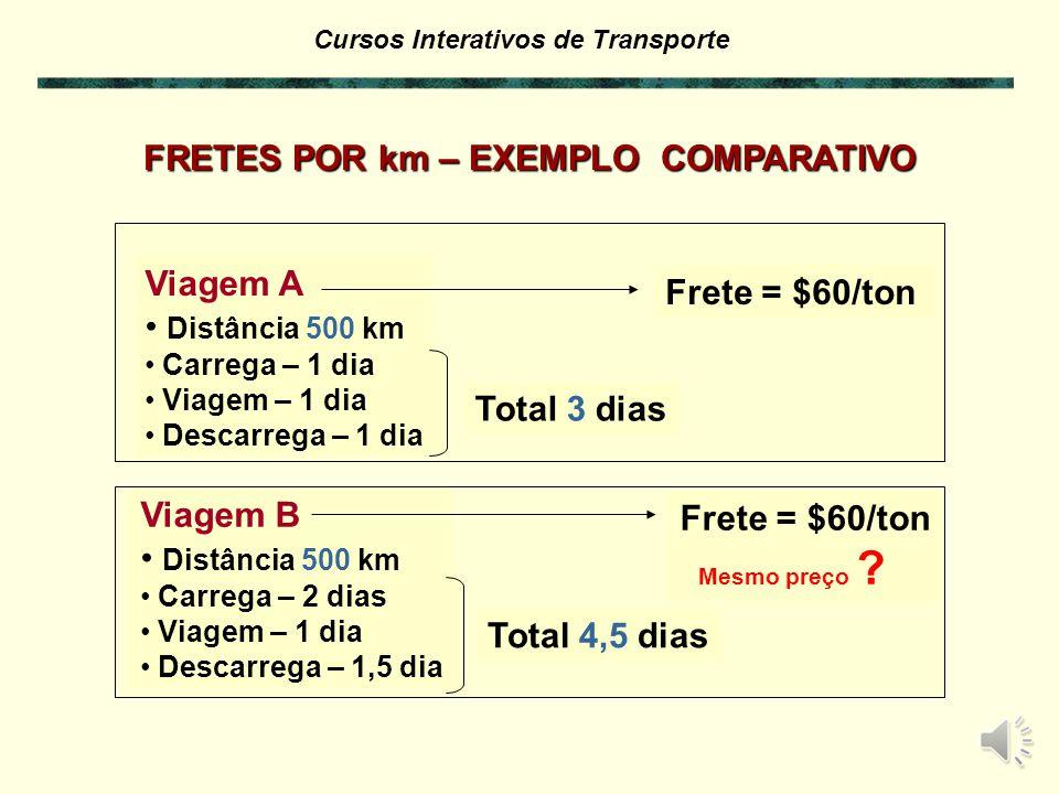 Cursos Interativos de Transporte & Tabelas de Frete Conceitos de