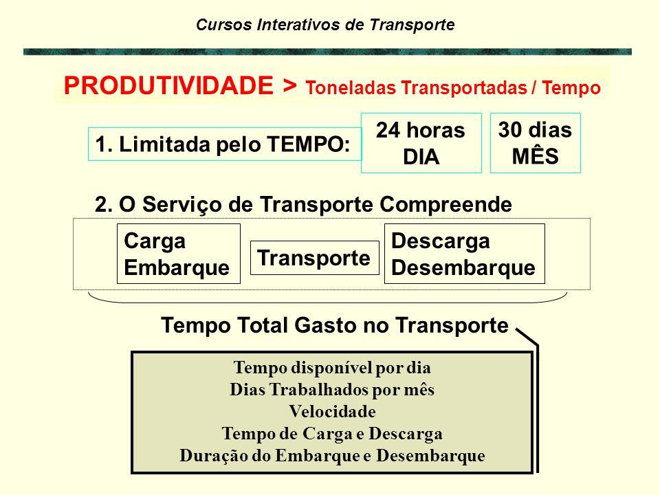 Cursos Interativos de Transporte Viagem A Distância 500 km Carrega – 1 dia Viagem – 1 dia Descarrega – 1 dia Total 3 dias Frete = $60/ton Viagem B Dis