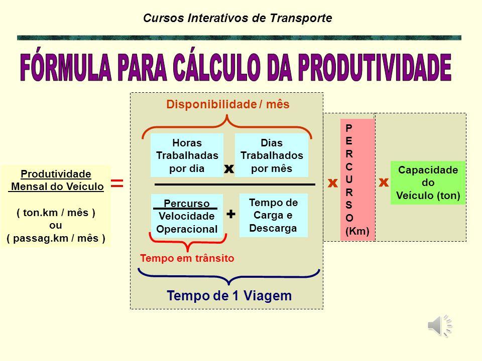 Cursos Interativos de Transporte PRODUTIVIDADE > Toneladas Transportadas / Tempo 1. Limitada pelo TEMPO: 24 horas DIA 30 dias MÊS 2. O Serviço de Tran