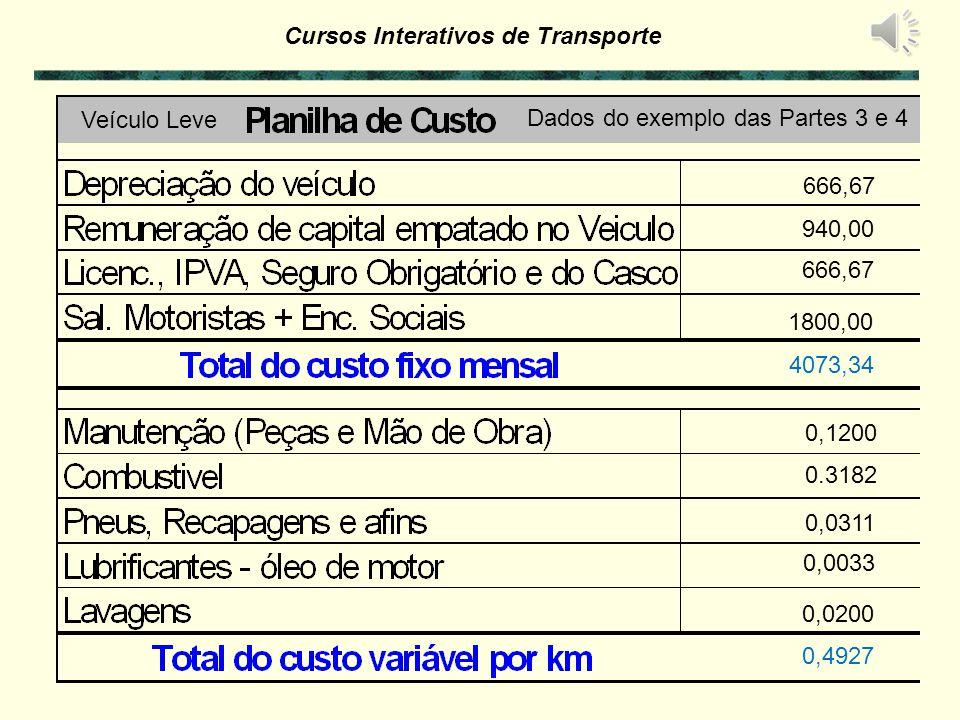 Cursos Interativos de Transporte Produtividade Mensal do Veículo ( ton.km / mês ) ou ( passag.km / mês ) Horas Trabalhadas por dia x Dias Trabalhados por mês P E R C U R S O (Km) Tempo de Carga e Descarga Percurso Velocidade Operacional + x Disponibilidade / mês Tempo em trânsito Tempo de 1 Viagem Capacidade do Veículo (ton) x