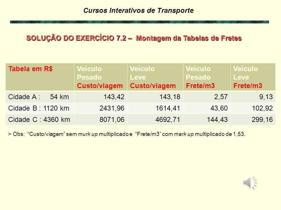 Cursos Interativos de Transporte SOLUÇÃO DO EXERCÍCIO 7.2 – Cálculo de Frete por Localidade 4319,92 1,2487 4073,34 0,4927 4. Cálculo do frete F por un