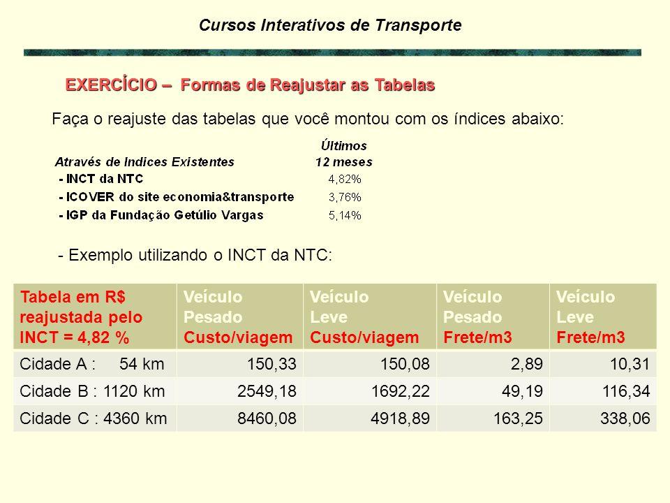 Cursos Interativos de Transporte EXERCÍCIO 7.4 – Formas de Reajustar as Tabelas Faça o reajuste da Tabela de Frete que você montou com os índices abai