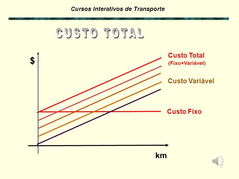 Cursos Interativos de Transporte CUSTO MENSAL C = km CF km + CV C = C. Km = m CF + CV. km CUSTO km (período de 1 mês) km