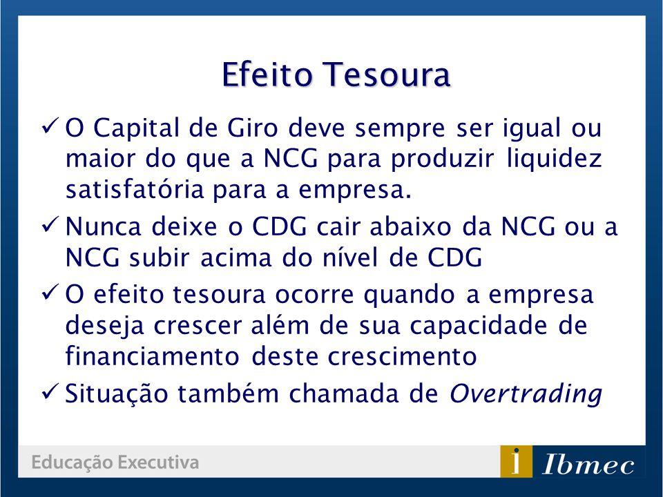 Efeito Tesoura O Capital de Giro deve sempre ser igual ou maior do que a NCG para produzir liquidez satisfatória para a empresa. Nunca deixe o CDG cai