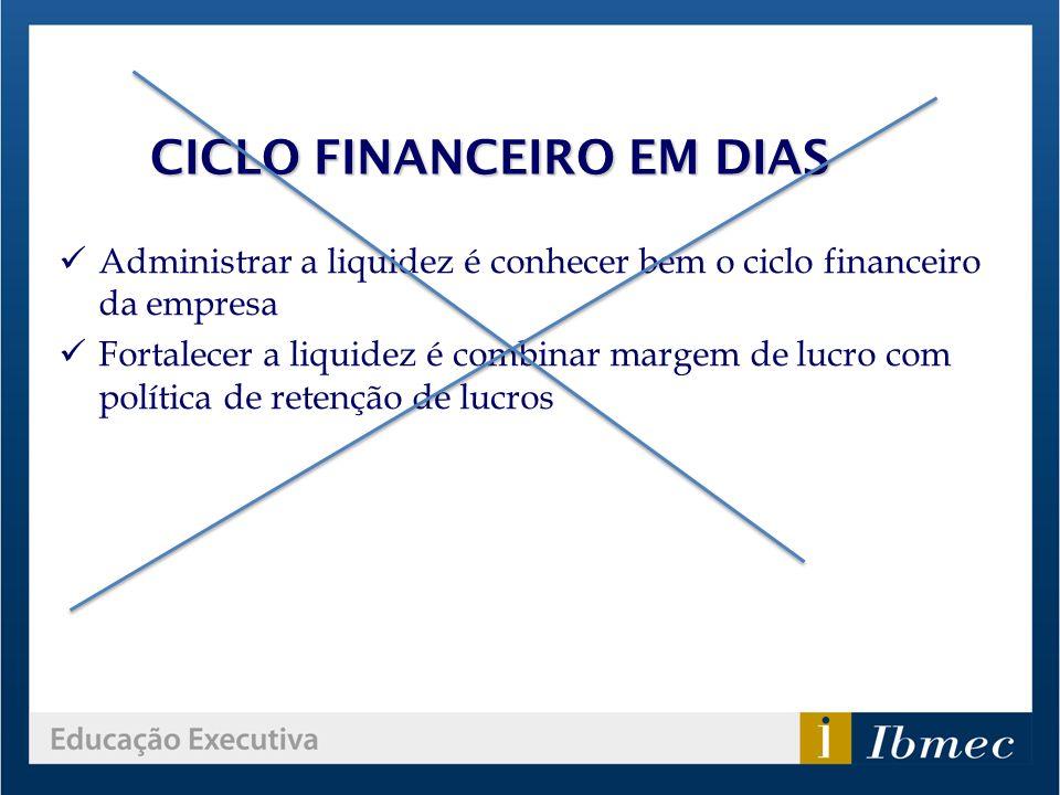 CICLO FINANCEIRO EM DIAS Administrar a liquidez é conhecer bem o ciclo financeiro da empresa Fortalecer a liquidez é combinar margem de lucro com polí