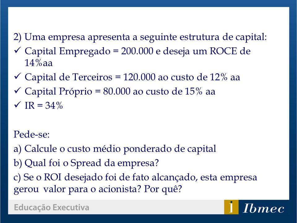 2) Uma empresa apresenta a seguinte estrutura de capital: Capital Empregado = 200.000 e deseja um ROCE de 14%aa Capital de Terceiros = 120.000 ao cust