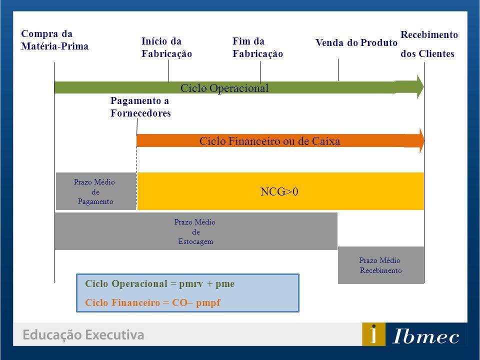 NCG>0 Compra da Matéria-Prima Início da Fabricação Fim da Fabricação Venda do Produto Ciclo Operacional Ciclo Financeiro ou de Caixa Pagamento a Forne