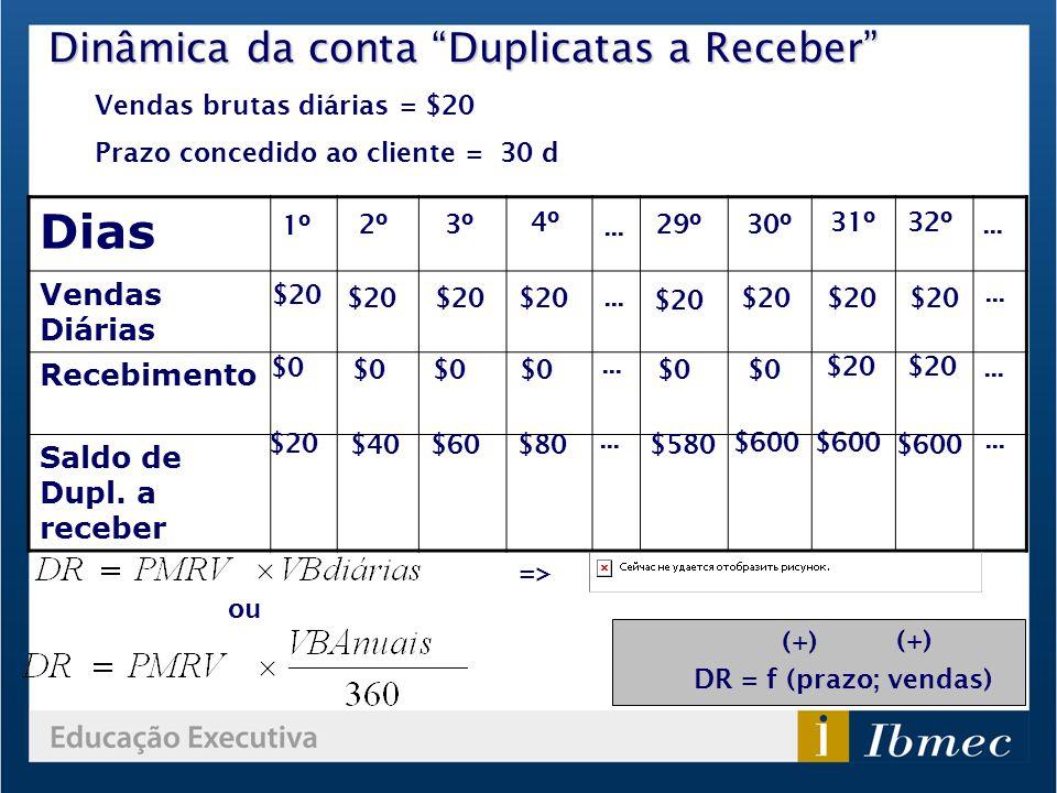 Prof. Marcelo Arantes Alvim | 111 Dinâmica da conta Duplicatas a Receber Vendas brutas diárias = $20 Prazo concedido ao cliente = 30 d Dias Vendas Diá