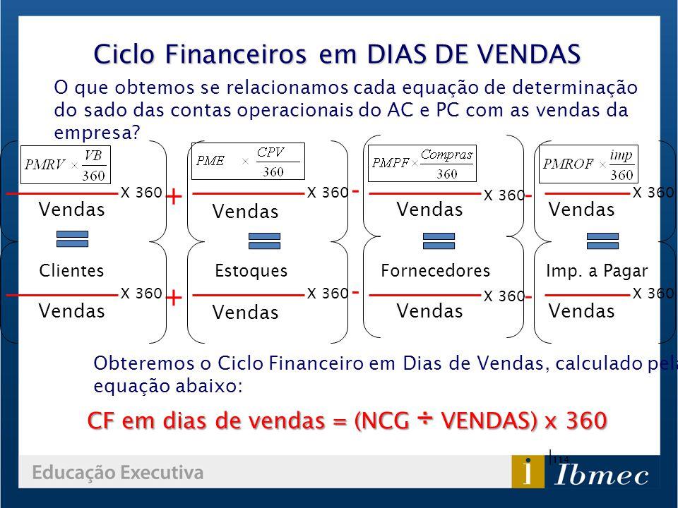 Ciclo Financeiros em DIAS DE VENDAS | 114 O que obtemos se relacionamos cada equação de determinação do sado das contas operacionais do AC e PC com as