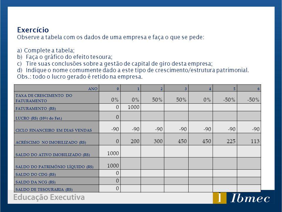 ANO0123456 TAXA DE CRESCIMENTO DO FATURAMENTO 0% 50% 0%-50% FATURAMENTO (R$) 01000 LUCRO (R$) (10% do Fat.) 0 CICLO FINANCEIRO EM DIAS VENDAS -90 ACRÉ