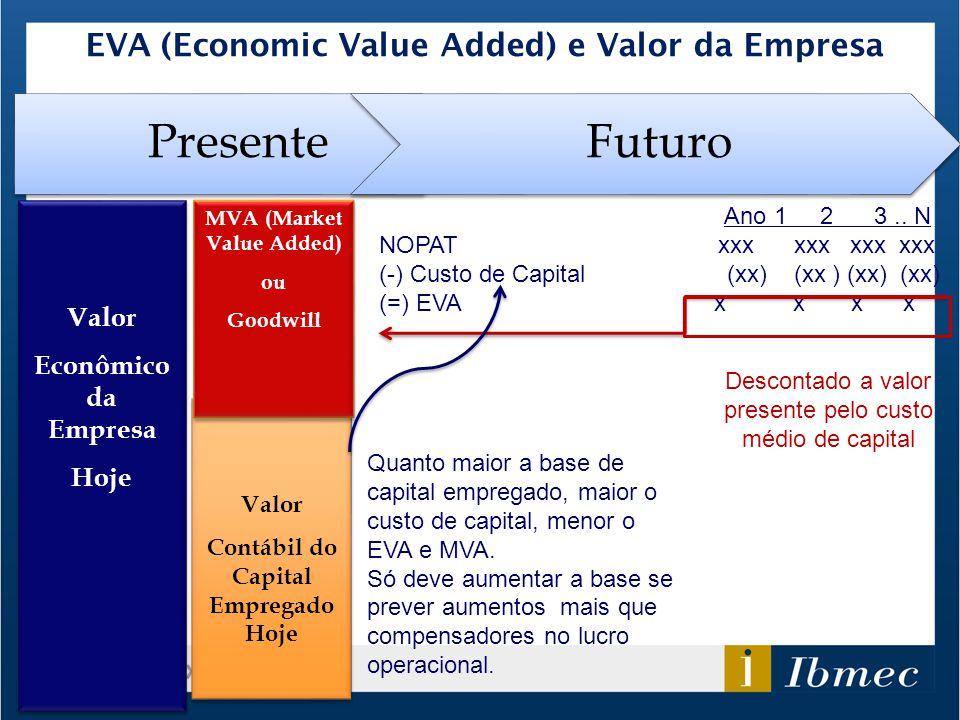 EVA (Economic Value Added) e Valor da Empresa Valor Econômico da Empresa Hoje Valor Econômico da Empresa Hoje Valor Contábil do Capital Empregado Hoje