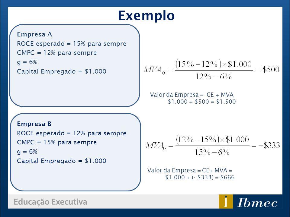 Empresa A ROCE esperado = 15% para sempre CMPC = 12% para sempre g = 6% Capital Empregado = $1.000 Valor da Empresa = CE + MVA $1.000 + $500 = $1.500