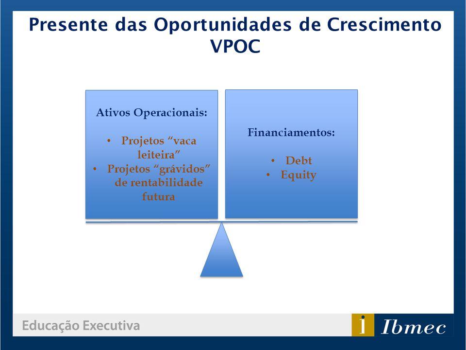 Presente das Oportunidades de Crescimento VPOC Ativos Operacionais: Projetos vaca leiteira Projetos grávidos de rentabilidade futura Ativos Operaciona
