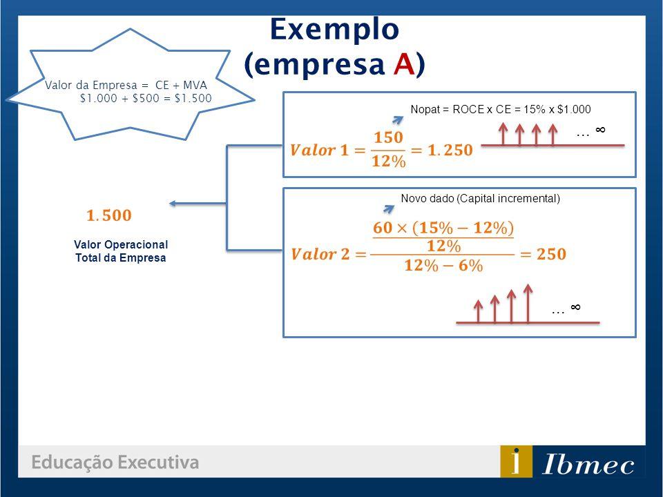 Exemplo (empresa A) Valor Operacional Total da Empresa Nopat = ROCE x CE = 15% x $1.000 Novo dado (Capital incremental)... Valor da Empresa = CE + MVA
