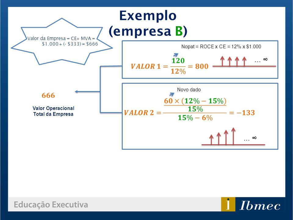 Exemplo (empresa B) Novo dado... Valor da Empresa = CE+ MVA = $1.000 + (- $333) = $666 Nopat = ROCE x CE = 12% x $1.000 Valor Operacional Total da Emp