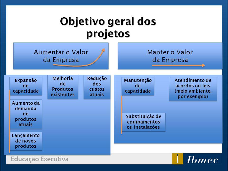 Objetivo geral dos projetos Expansão de capacidade Aumento da demanda de produtos atuais Lançamento de novos produtos Melhoria de Produtos existentes