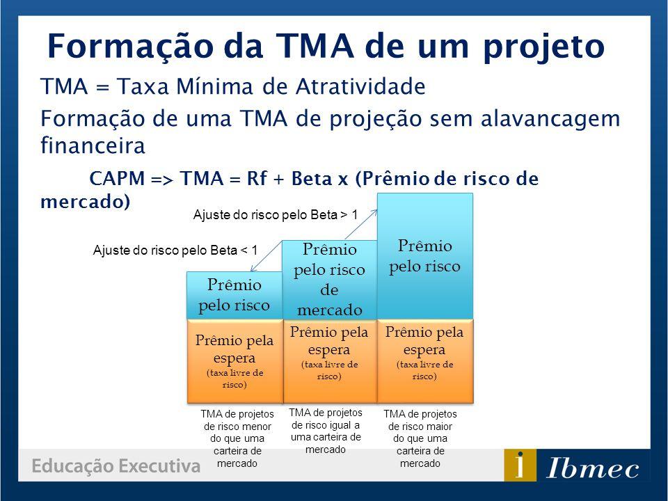 Formação da TMA de um projeto TMA = Taxa Mínima de Atratividade Formação de uma TMA de projeção sem alavancagem financeira CAPM => TMA = Rf + Beta x (