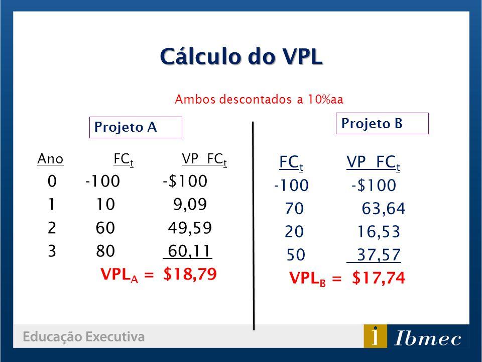 Cálculo do VPL Ano FC t VP FC t 0-100 -$100 1 10 9,09 2 60 49,59 3 80 60,11 VPL A = $18,79 FC t VP FC t -100 -$100 70 63,64 20 16,53 50 37,57 VPL B =